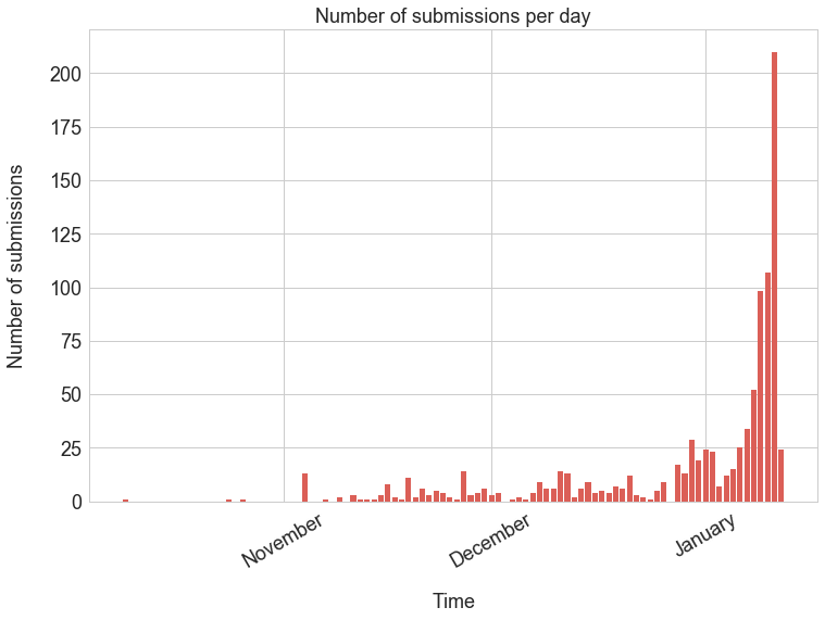 submissions_per_day
